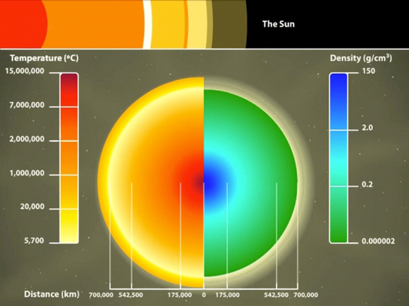 The heat and density of the Sun