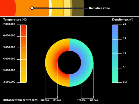 Heat and density of the Radiative Zone
